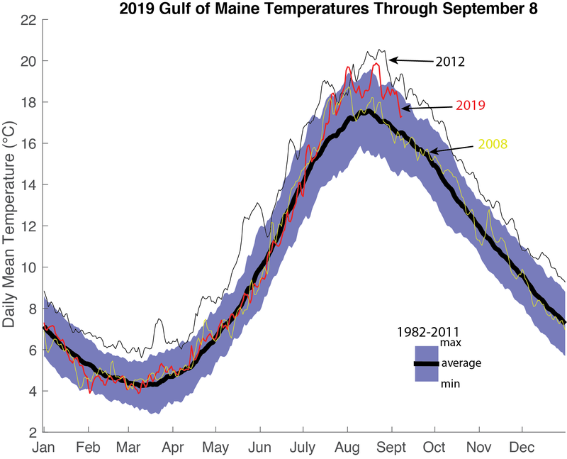 This chart has black, red, and yellow lines depicting warming trends in different years over a purple region of historical levels over the same time with uncertainty spreads.