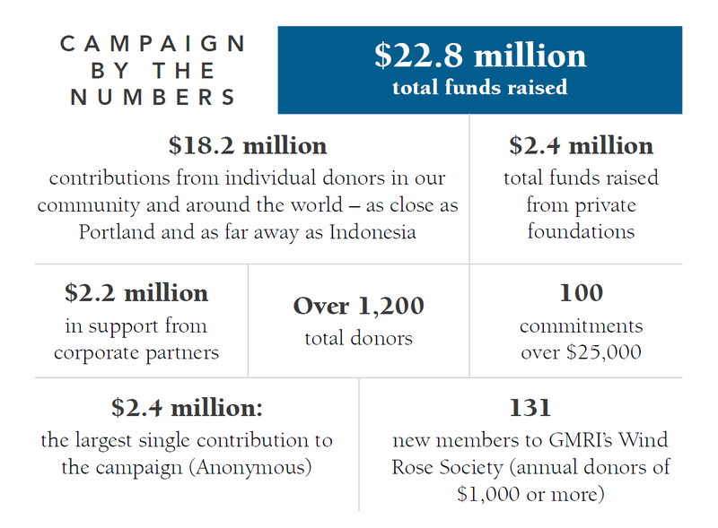 a fundraising infographic breaks down the results of the campaign for the gulf of Maine: $22.8 million total funds raised$18.2 million: contributions from individual donors$2.4 million: raised from private foundations$2.2 million: raised from corporate partnersOver 1,200 donors100 commitments over $25,000$2.4 million: largest single contribution (anonymous)131: new members to GMRI Wind Rose Societ (annual donors over $1,000).